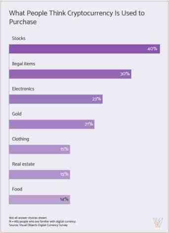 Halkın Kripto Para Birimi Kullanımı Üzerine Algısı. Kaynak: visualobjects.com
