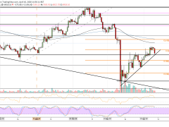 Crypto Price Analysis & Overview April 10th: Bitcoin, Ethereum, Ripple, Waves, and Matic