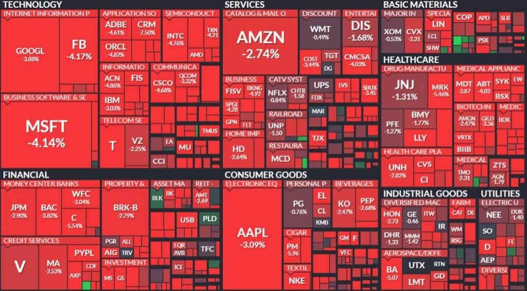 sp500_heat_map
