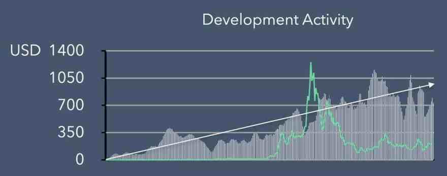 Ethereum Development Activities. Source: Blockfyre