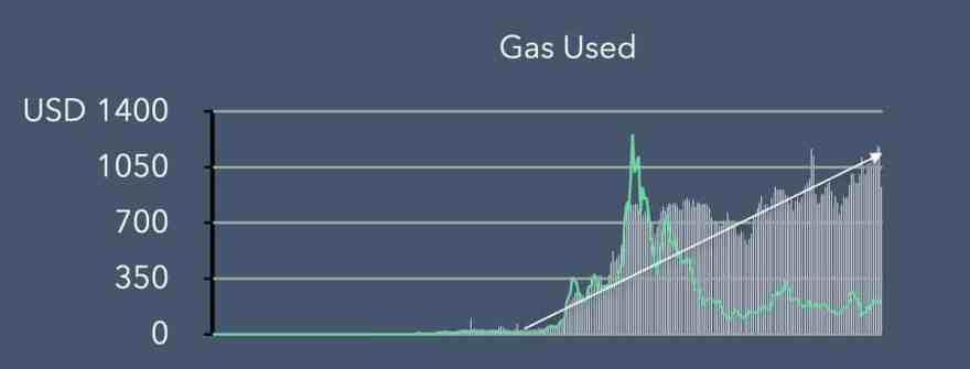 Ethereum Gas Used. Source: Blockfyre