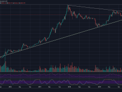 Bitcoin Tests Historical Support Line From 2015: A Breakdown Might Lead To Huge Dump Before Halving (BTC Price Analysis)