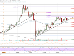 Ethereum's Endless Battle At $200 Is Getting To Decision: ETH Price Analysis