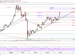 Ethereum Price Analysis: After 15% Weekly Gains, Can ETH Break $250 First Time Since February?