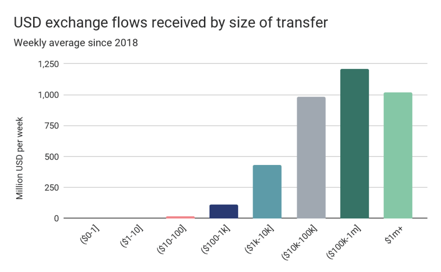 BTC Exchange Inflows: Source: Bitcoin Transfers To Exchanges: Source: Chainalysis