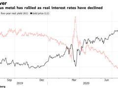 Will Bitcoin Benefit Further From Goldman Sachs' Dollar Debasement Warning