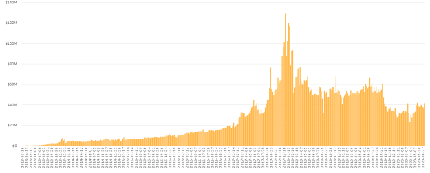 Localbitcoins Trading Volume: Source: Coin.Dance