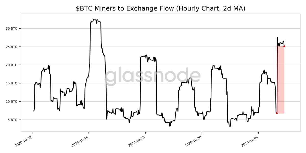 Bitcoin Miners To Exchange Flow. Source: Glassnode