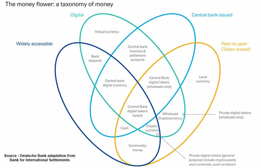 Chart of the famous money flower developed by the BIS without stablecoins