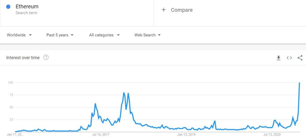 "Google Searches ""Ethereum"" 5-Year Back. Source: Google Trends"
