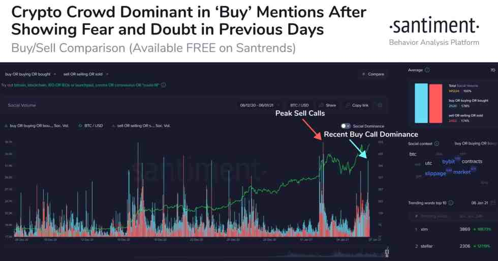 Crypto Crowds Buy Vs. Sell Sentiment. Source: Santiment
