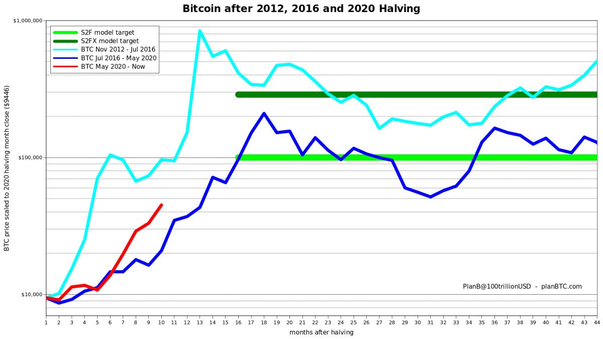 Bitcoin Price Performance During 2013 / 2017/ 2021 runs. Source: PlanB
