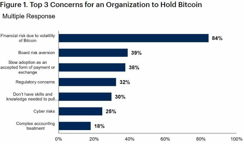 Concerns For Organizations To Hold Bitcoin. Source: Gartner