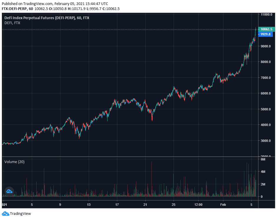 FTX DeFi Index Performance. Source: TradingView