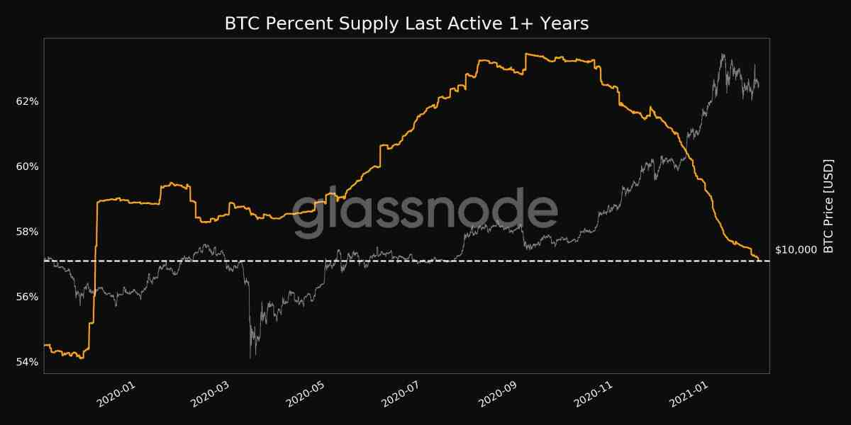 Bitcoins Last Moved 1+ Years Ago. Source: Glassnode