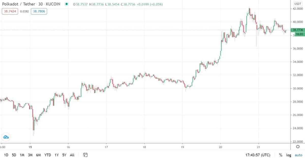 dotusd_chart-min