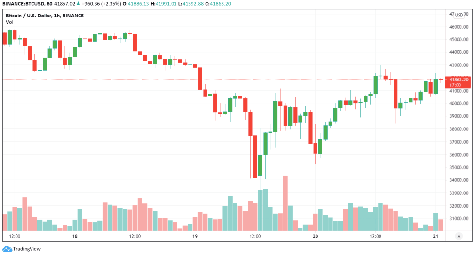 Price of Bitcoin, before and after the tweets by Elon Musk. Image: Tradingview