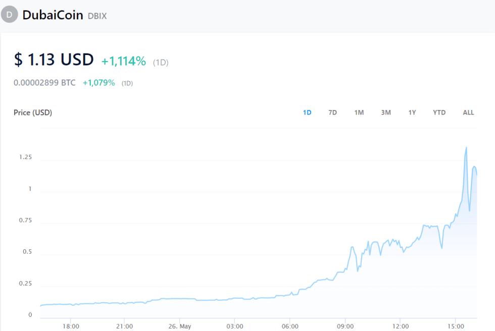 Price of DubaiCoin. Image: Crypto.com