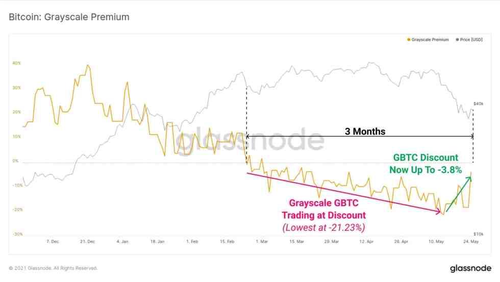 Grayscale Bitcoin Premium. Source: Glassnode