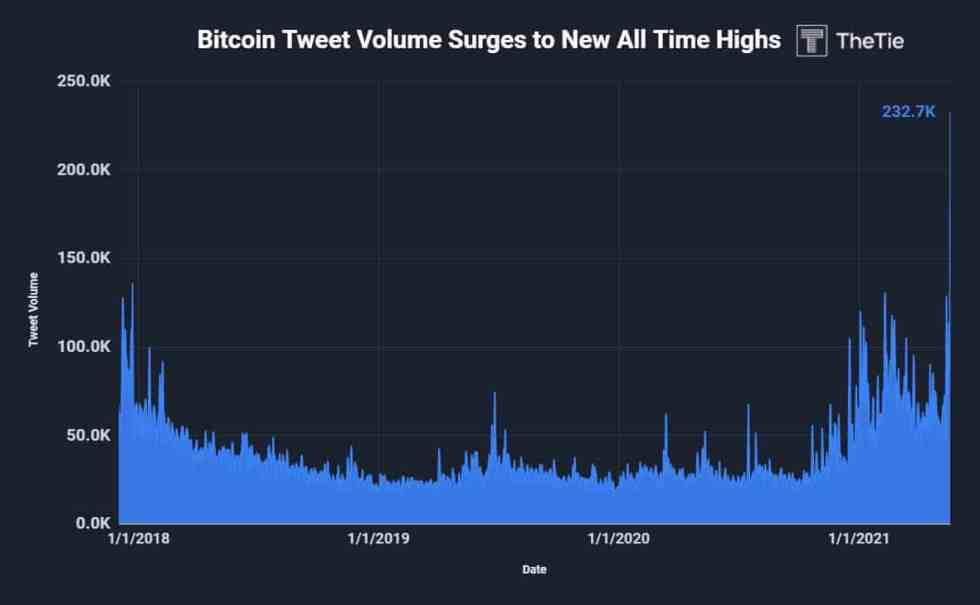 Bitcoin Tweet Volume. Source: The Tie