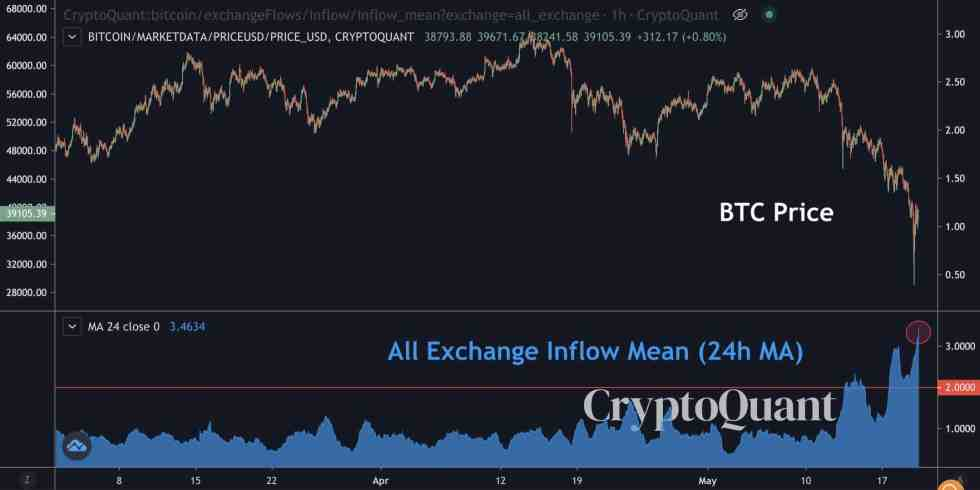 Bitcoin Price / Whales Depositing to Exchanges. Source: CryptoQuant