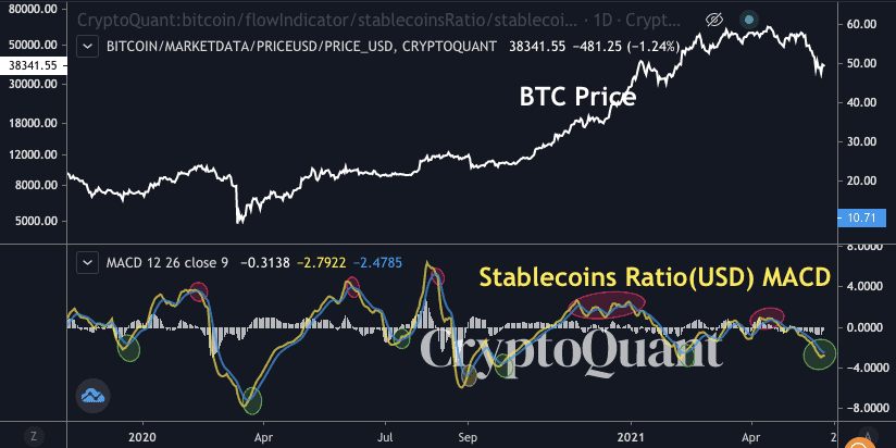 Stablecoins Ratio MACD. Source: CryptoQuant
