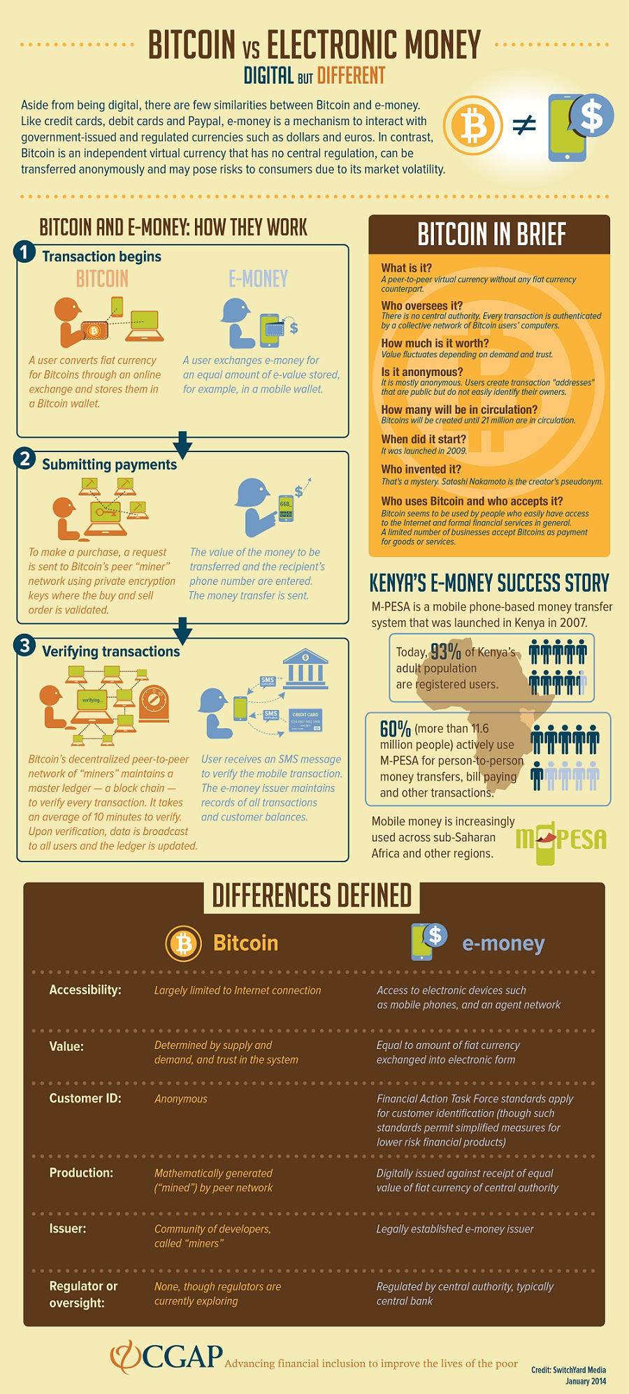 bitcoin-emoney-infographic