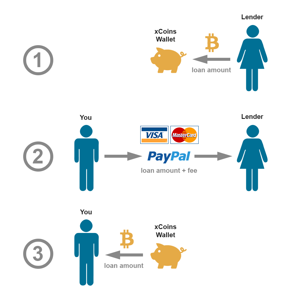 Sell bitcoins with PayPal for USD Product #: :is_hashed 5 positive  feedback, based on 1 reviews 5 positive feedback, based on :feedback_total  reviews ...