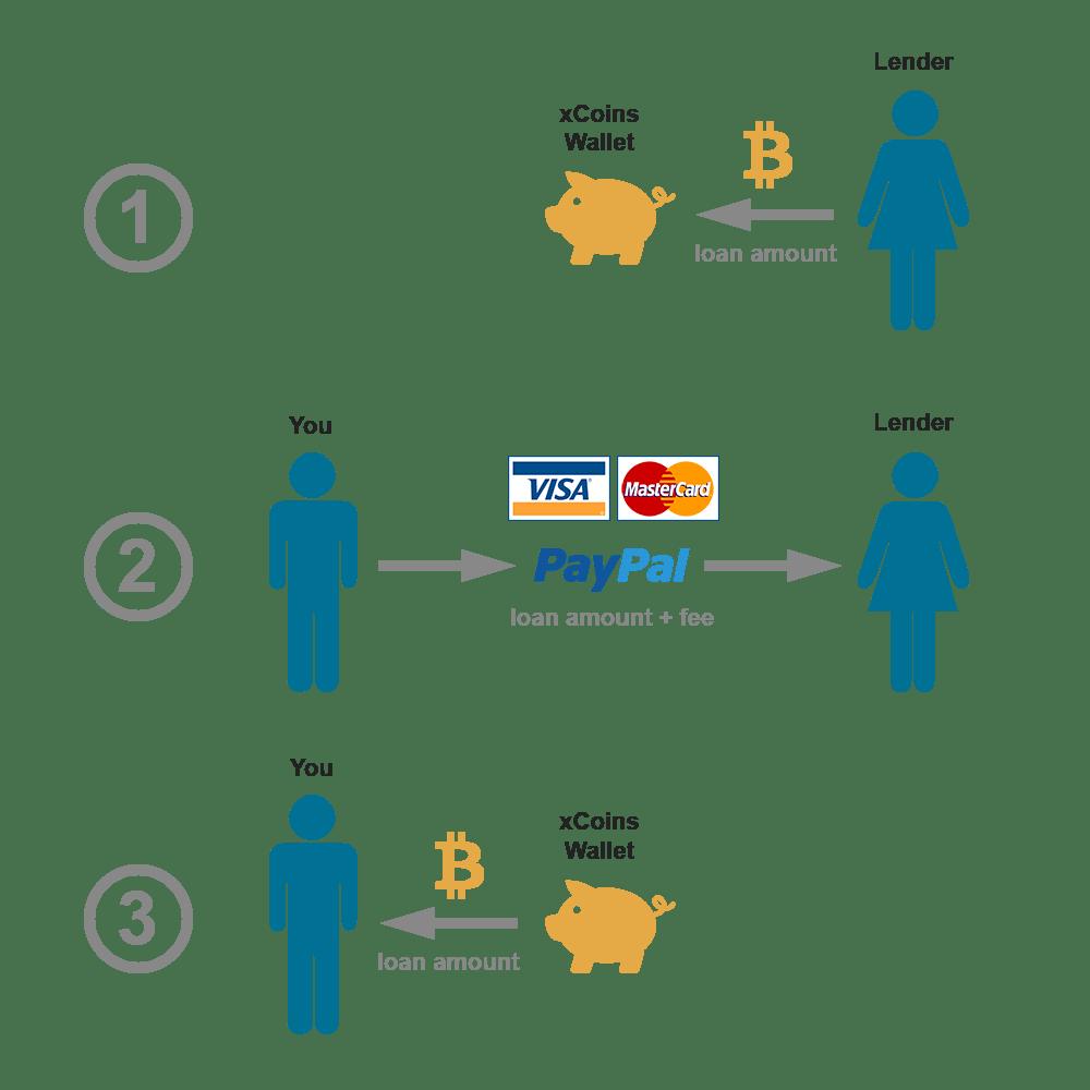 bigest bitcoin trade Ireland