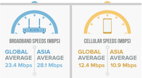 Asia Internet Speeds