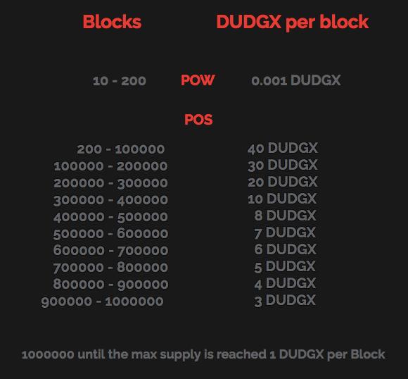 rewards DUDGX coin