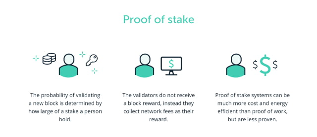 How a Proof of Stake Blockchain Works