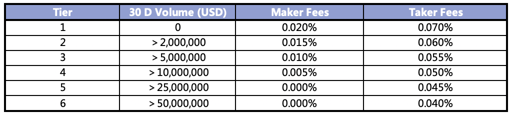 FTX fees structure