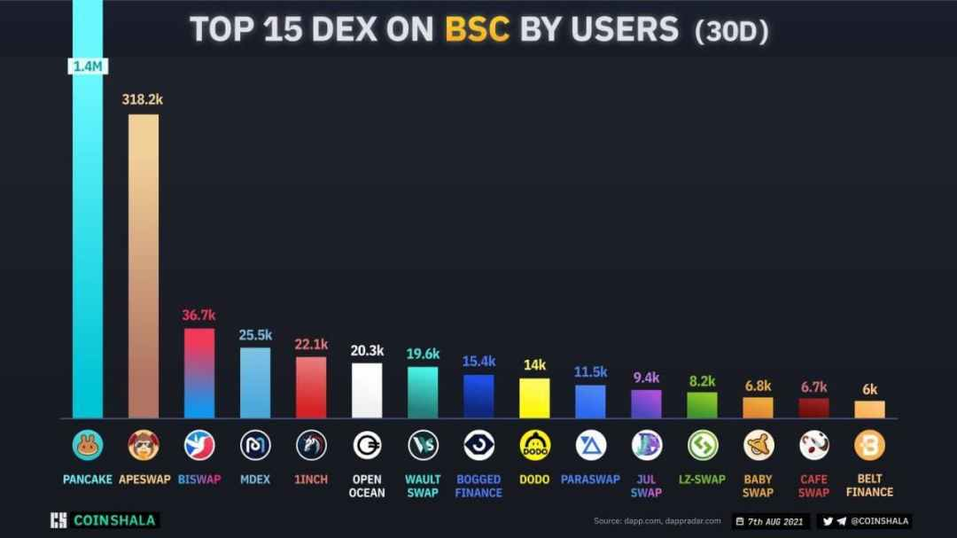 Top DEXs on BSC by users