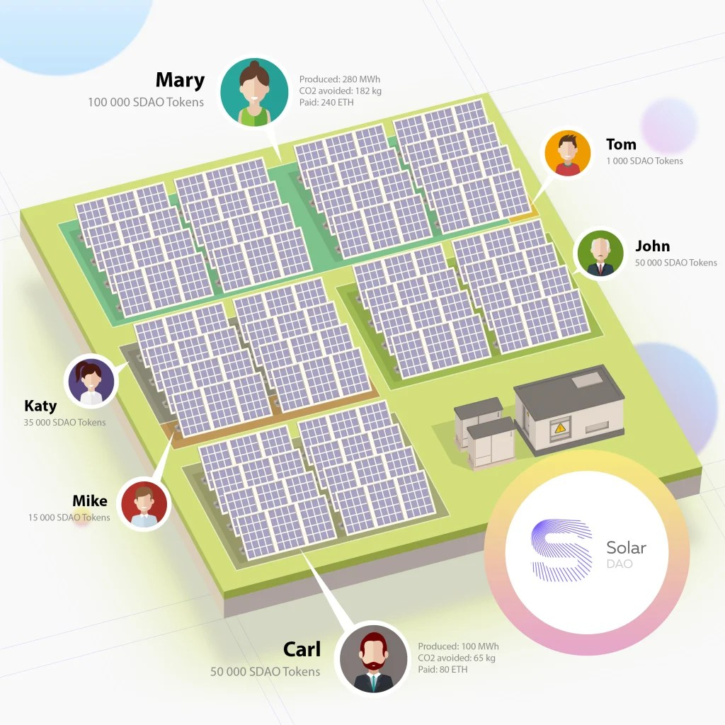 hight resolution of solar dao https solardao me is a closed end fund created by a team of russian energy experts and designed to invest in pv solar plants around the world
