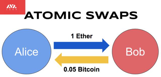 avalanche atomic swaps