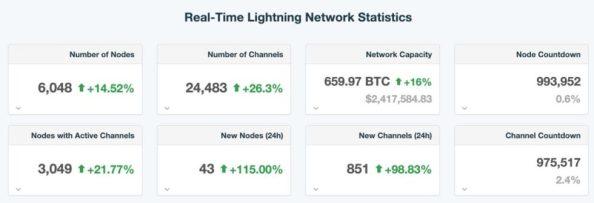 Bitcoin Lightningネットワークが6,000ノードに対応
