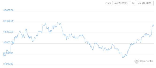 эфириум криптовалюта курс