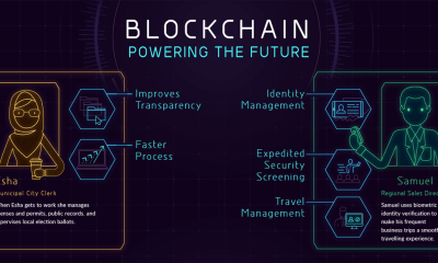 2020 Blockchain Revolution: Industries Will Fully Adopt The Technology