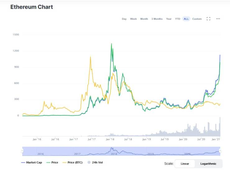 Ethereum Doubles Its Price Within A Week As It Clocks $1000 (cryptotvplus)