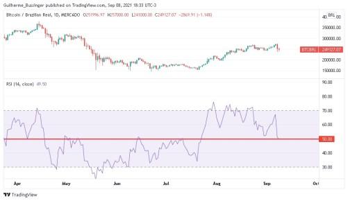 Gráfico sinalizando que o RSI continua acima de 50 pontos