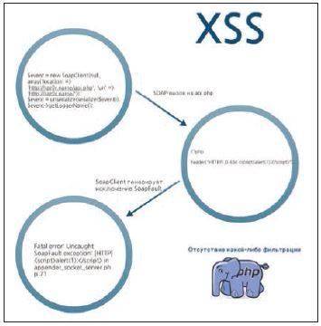 Схема реализации XSS через SoapClient