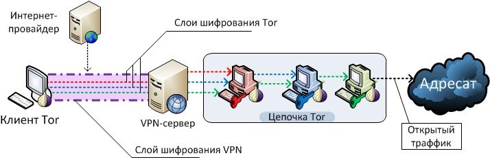 Браузер тор не соединяется с сетью hydra2web магазины в браузере тор hydra