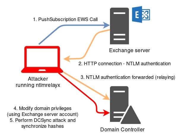Схема DCSync-атаки с использованием push-уведомлений