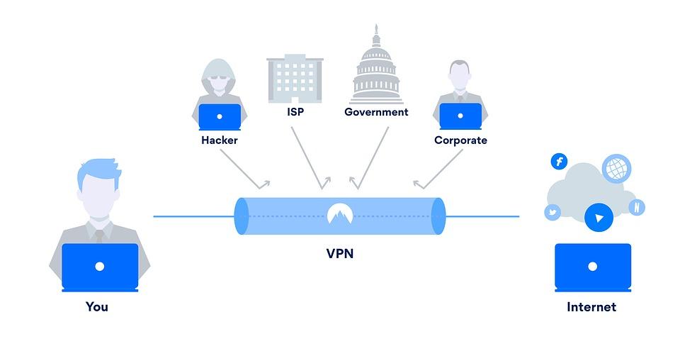 Безопасность при использовании VPN