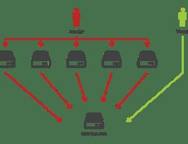 Как узнать реальный IP сайта скрытый за DDoS защитой