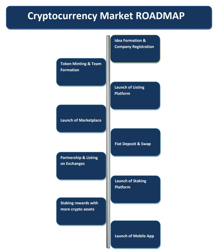Cryptocurrency Market Roadmap