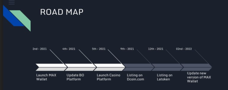 Maxone Club Roadmap