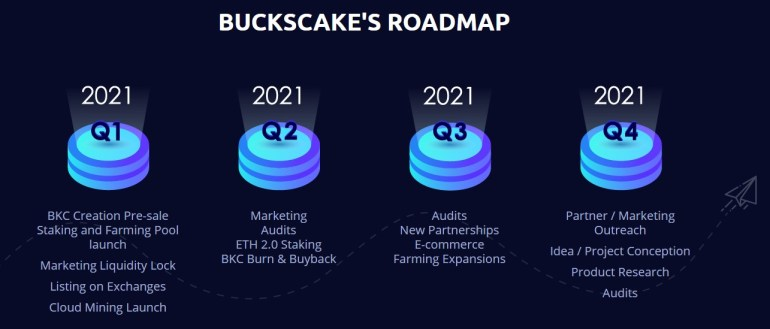 BucksCake Roadmap