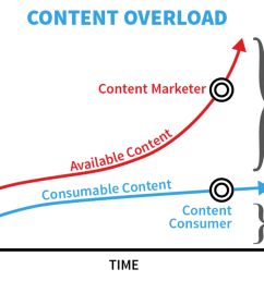 content overload when you produce more content than consumers can consume [ 1868 x 1164 Pixel ]